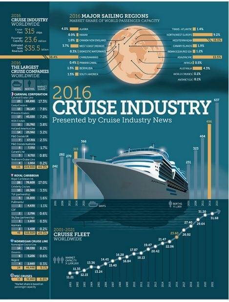 Cruise News July 17, 2016