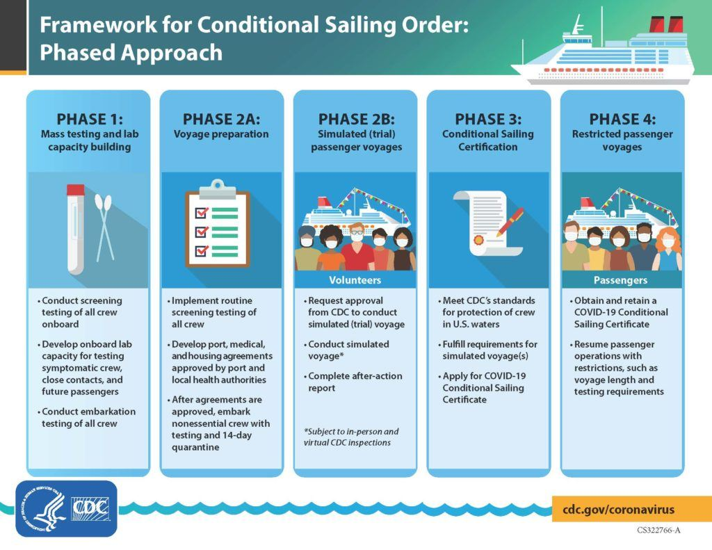 CDC Cruise Guidelines